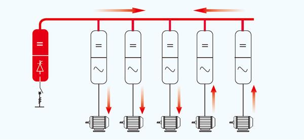 高性能多传动变频器